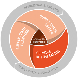 Optilon offer Service Optimization