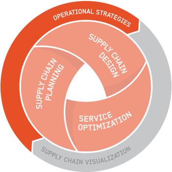 Optilon Operational Strategies