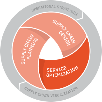 Optilon – Service Optimization