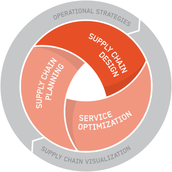 Optilon – Supply Chain Design