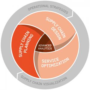 Optilon offer Supply Chain Planning