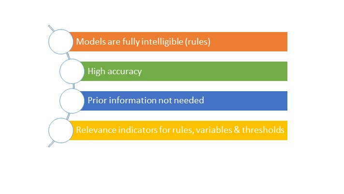 bullet points: Fully tangible models, High accuracy, no prior information needed, Logical relevance indicators
